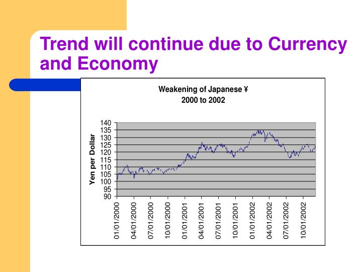 Trend will continue due to Currency and Economy