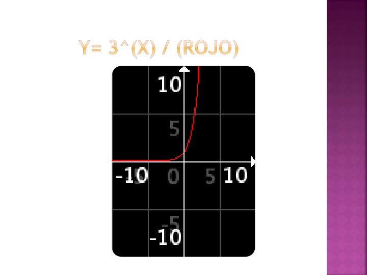 Y= 3^(x) / (rojo)