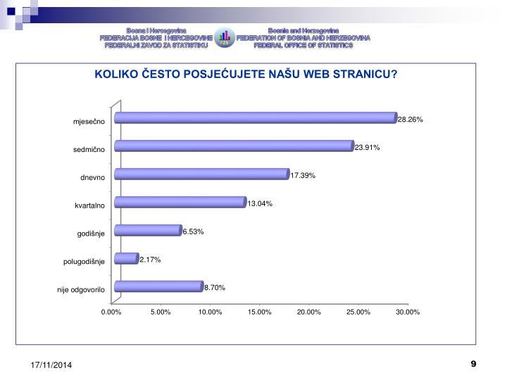 KOLIKO ČESTO POSJEĆUJETE NAŠU WEB STRANICU?