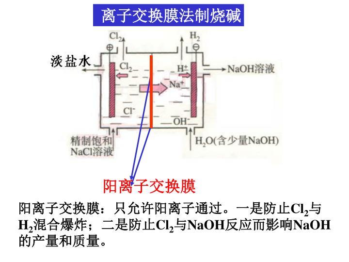 离子交换膜法制烧碱