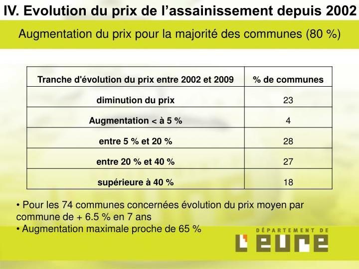 IV. Evolution du prix de l'assainissement depuis 2002