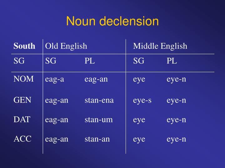 Noun declension