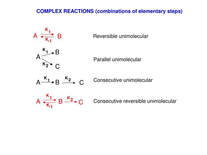 COMPLEX REACTIONS (combinations of elementary steps)