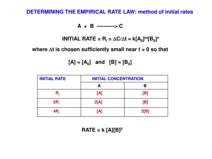 DETERMINING THE EMPIRICAL RATE LAW: method of initial rates