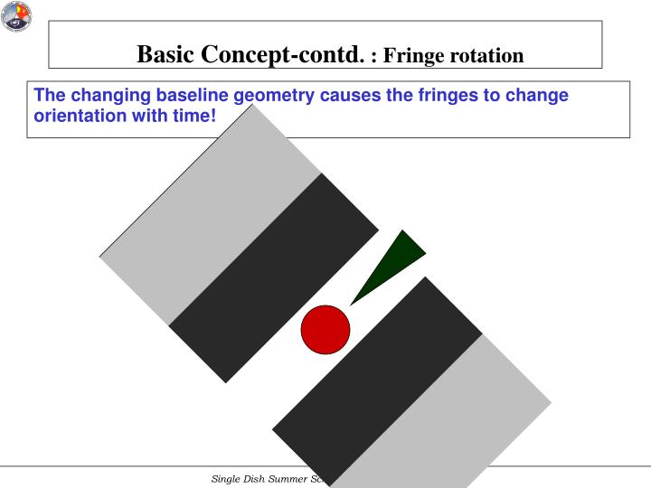 The changing baseline geometry causes the fringes to change orientation with time!