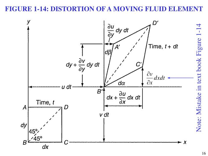 FIGURE 1-14: DISTORTION OF A MOVING FLUID ELEMENT