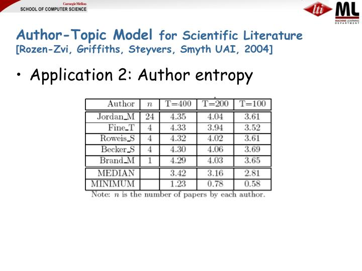 Author-Topic Model