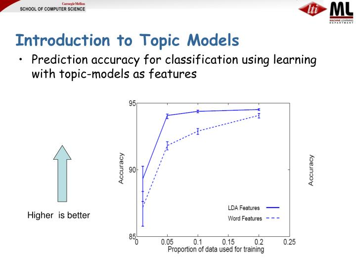 Introduction to Topic Models