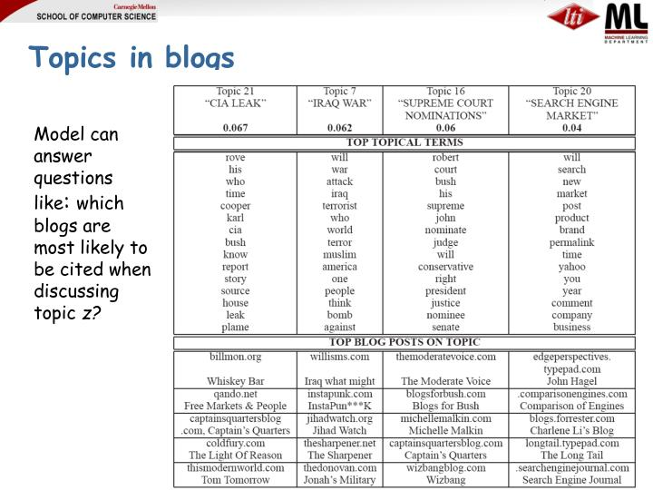 Topics in blogs
