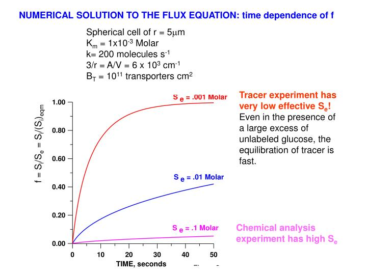 NUMERICAL SOLUTION TO THE FLUX EQUATION: time dependence of f