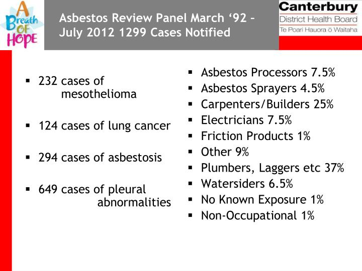 Asbestos Review Panel March '92 –
