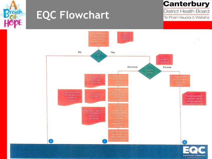 EQC Flowchart