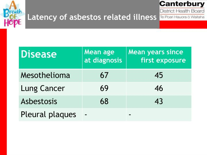 Latency of asbestos related illness