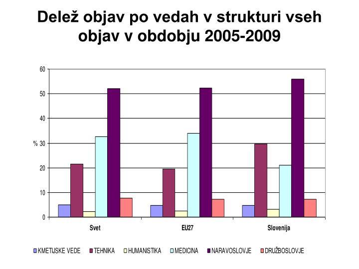 Delež objav po vedah v strukturi vseh objav v obdobju 2005-2009