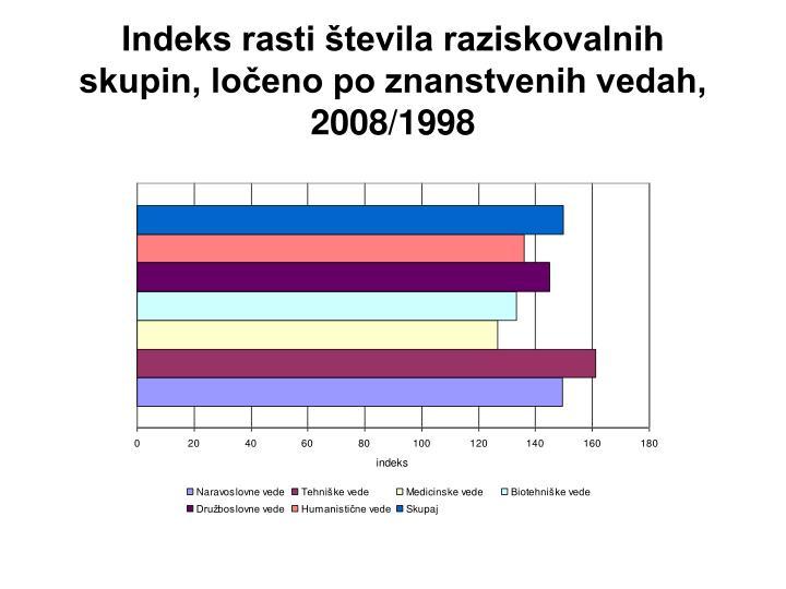 Indeks rasti števila raziskovalnih skupin, ločeno po znanstvenih vedah, 2008/1998