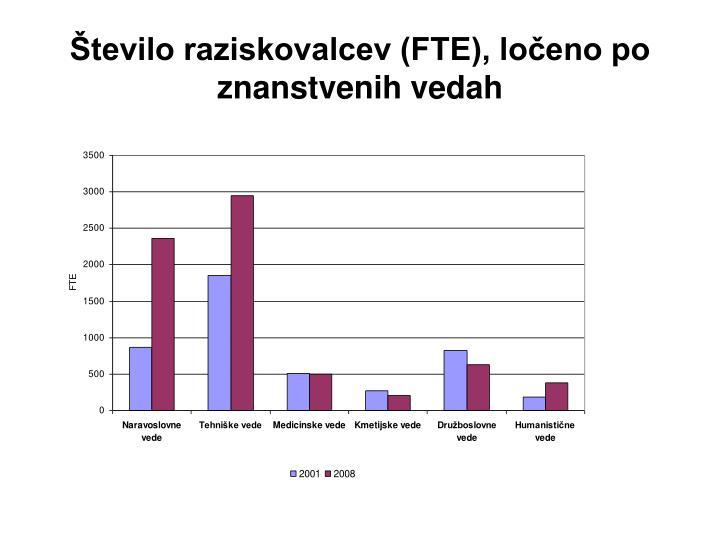Število raziskovalcev (FTE), ločeno po znanstvenih vedah