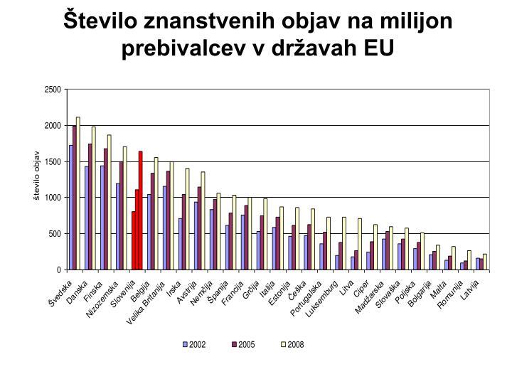 Število znanstvenih objav na milijon prebivalcev v državah EU