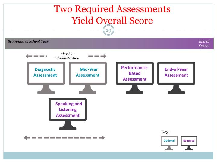 Two Required Assessments