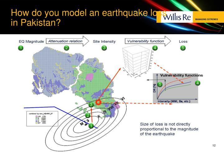 How do you model an earthquake loss in Pakistan?