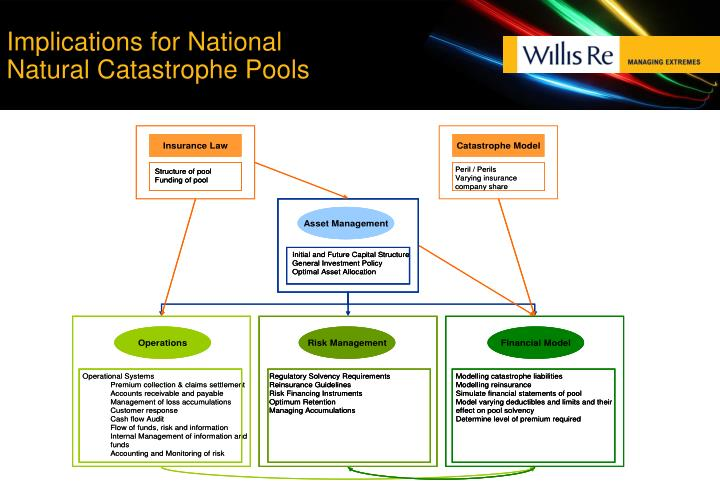 Implications for National Natural Catastrophe Pools
