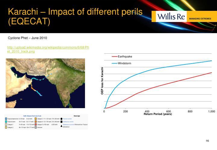 Karachi – Impact of different perils (EQECAT)