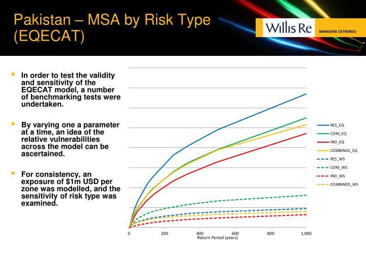 Pakistan – MSA by Risk Type (EQECAT)
