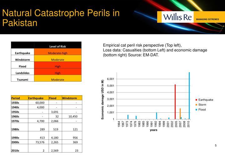 Natural Catastrophe Perils in Pakistan