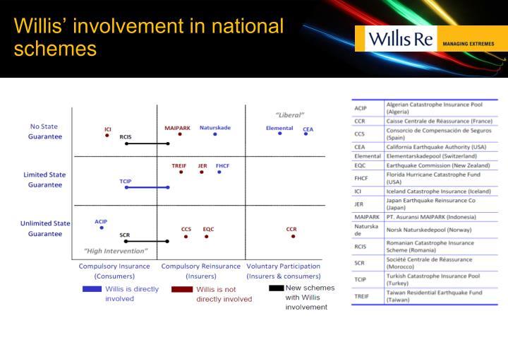 Willis' involvement in national schemes