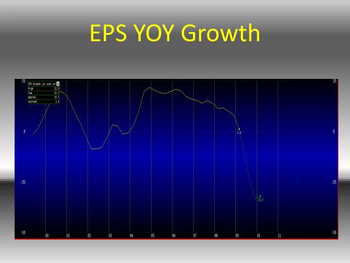 EPS YOY Growth