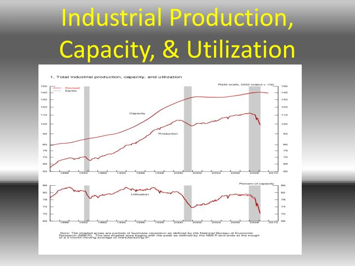 Industrial Production, Capacity, & Utilization