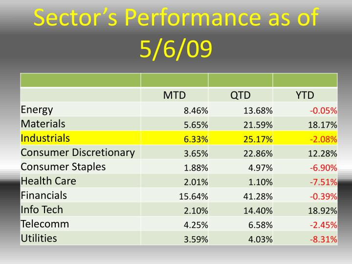 Sector's Performance as of 5/6/09