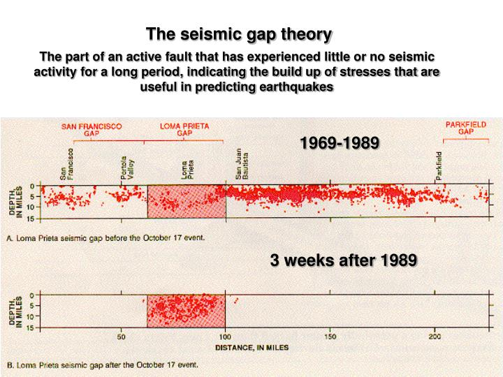 The seismic gap theory
