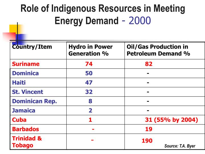 Role of Indigenous Resources in Meeting Energy Demand
