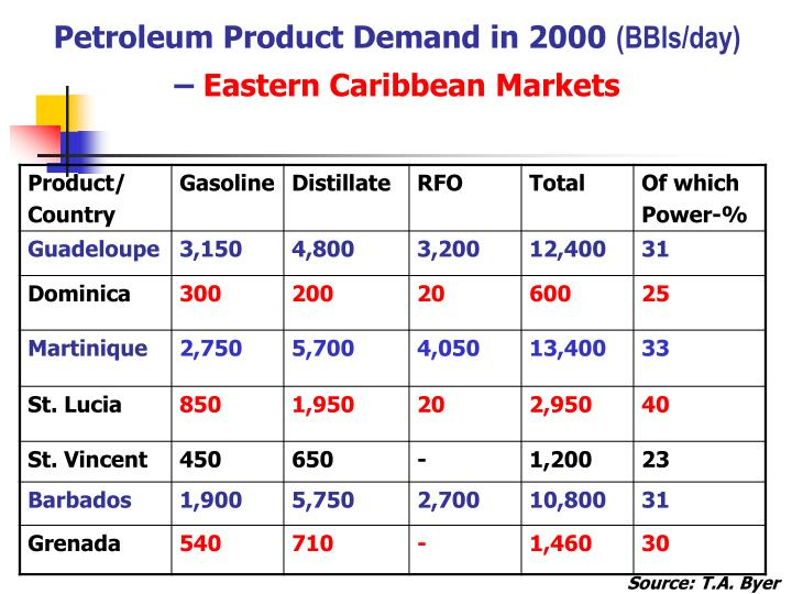 Petroleum Product Demand in 2000