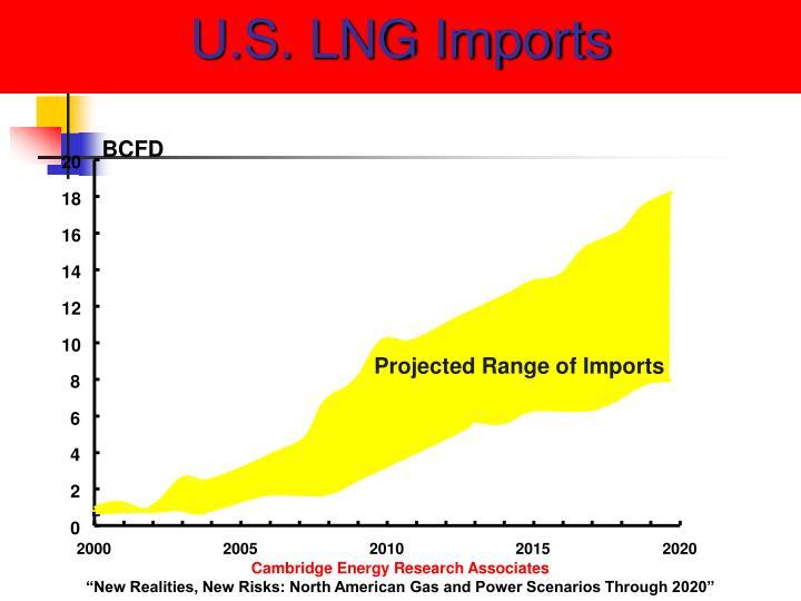 U.S. LNG Imports