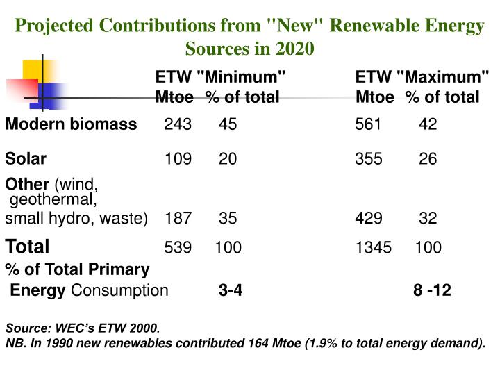 """Projected Contributions from """"New"""" Renewable Energy Sources in 2020"""