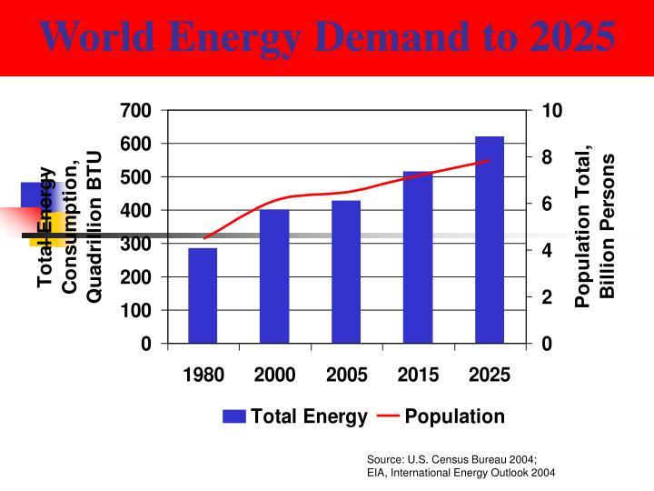 World Energy Demand to 2025