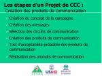 les tapes d un projet de ccc cr ation des produits de communication