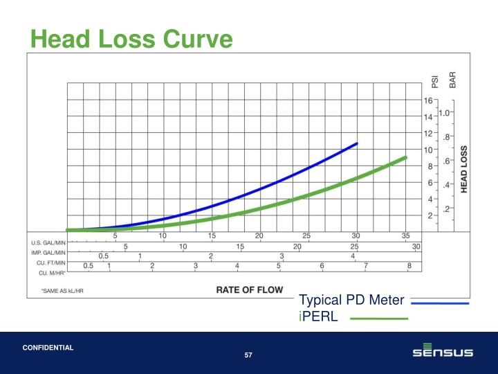 Head Loss Curve