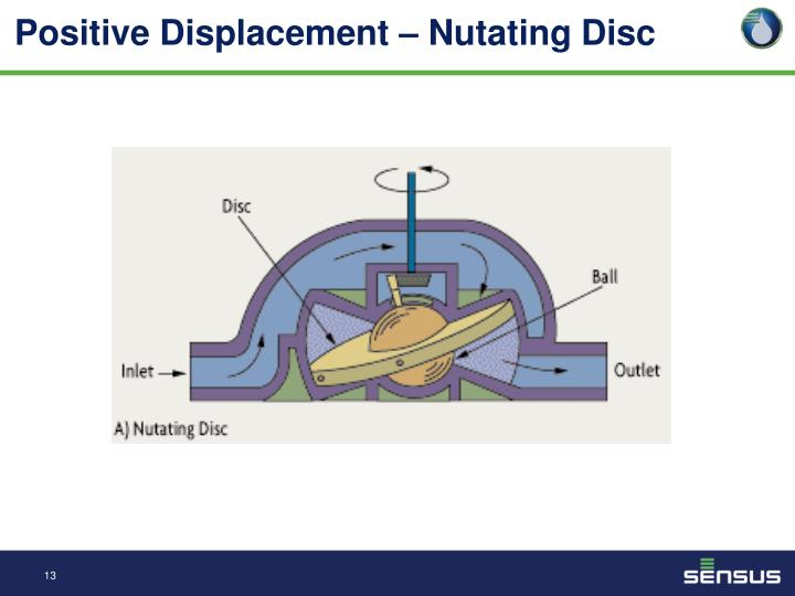 Positive Displacement –