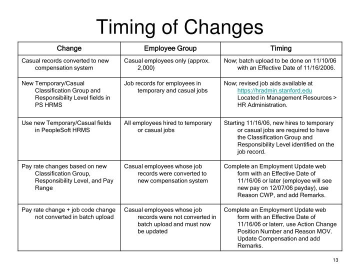 Timing of Changes