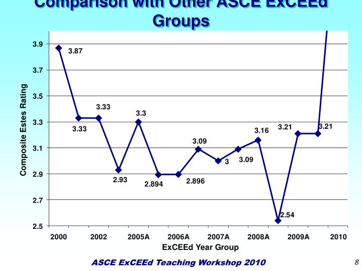 Comparison with Other ASCE ExCEEd Groups