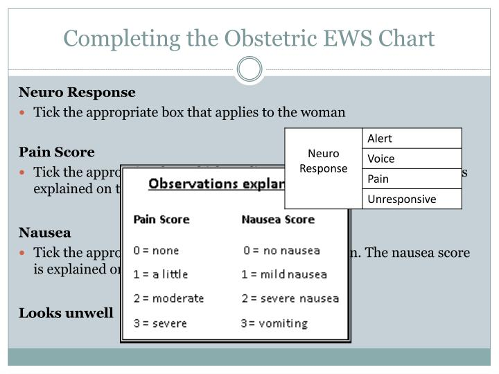 Completing the Obstetric EWS Chart