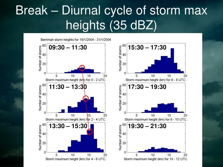 Break – Diurnal cycle of storm max heights (35 dBZ)
