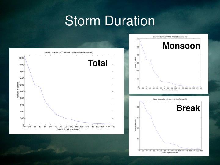 Storm Duration
