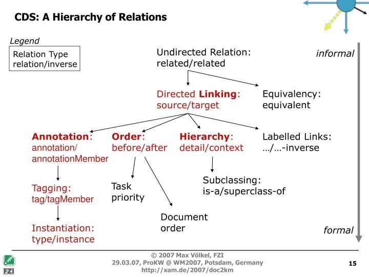 CDS: A Hierarchy of Relations