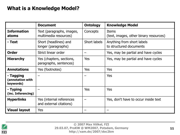 What is a Knowledge Model?