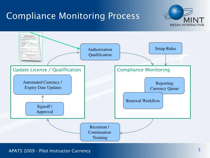 Compliance Monitoring Process