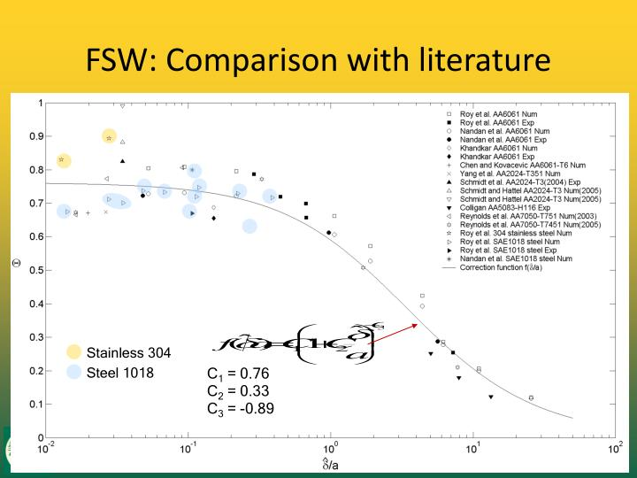 FSW: Comparison with literature