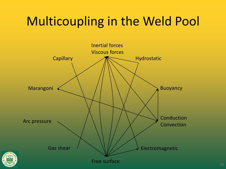 Multicoupling in the Weld Pool
